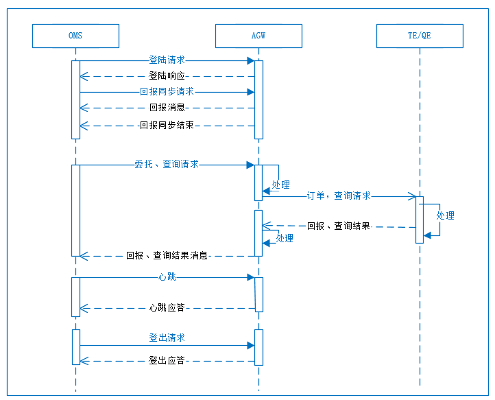 API流程图