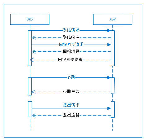 API会话连接流程